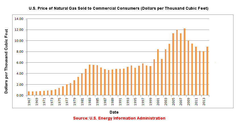 Natural Gas costs 1967-2015